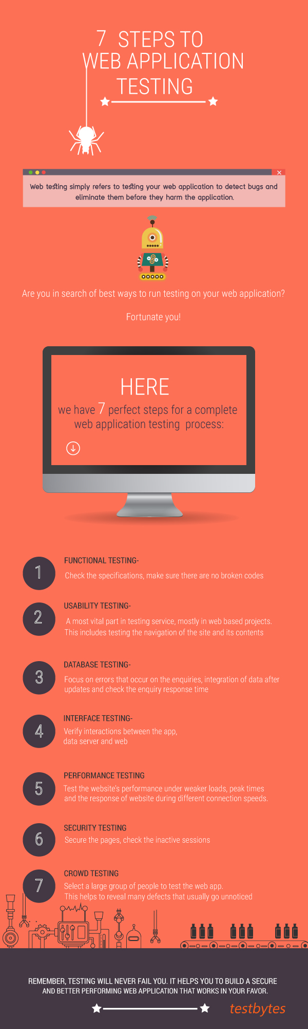 steps to testing web applications Introduction this cheat sheet provides a checklist of tasks to be performed during  blackbox security testing of a web application.